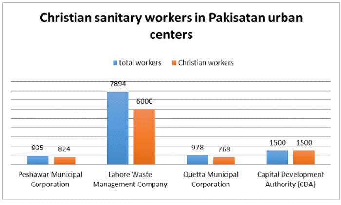 Christian sanitary workers in Pakistan urban centers
