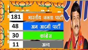 दिल्ली निकाय चुनाव  कांग्रेस के 92 आप के 38 उम्मीदवारों की जमानत जब्त