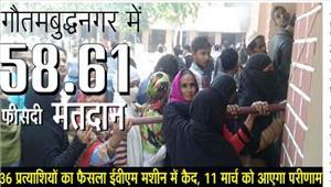 गौतमबुद्धनगर  में 5861 फीसदी मतदान